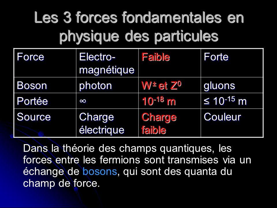Les 3 forces fondamentales en physique des particules