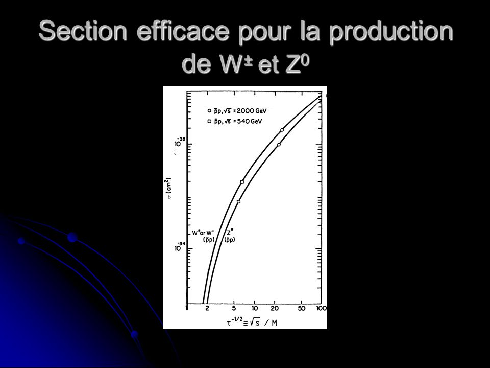 Section efficace pour la production de W± et Z0