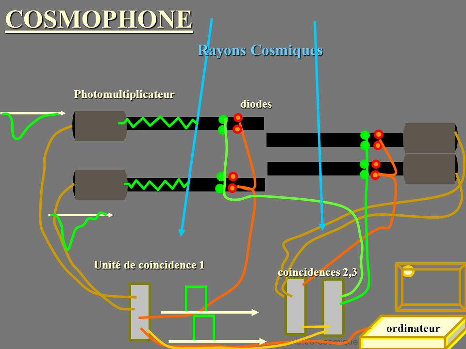 COSMOPHONE Rayons Cosmiques Photomultiplicateur diodes