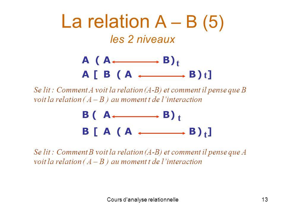 La relation A – B (5) les 2 niveaux