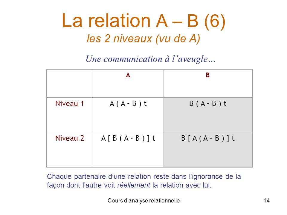 La relation A – B (6) les 2 niveaux (vu de A)