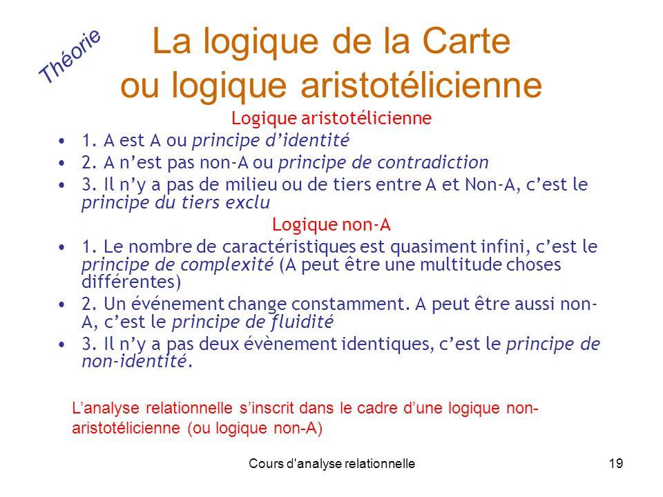 La logique de la Carte ou logique aristotélicienne