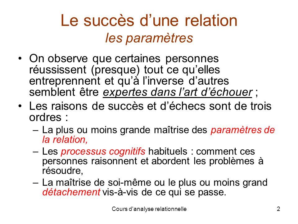 Le succès d'une relation les paramètres