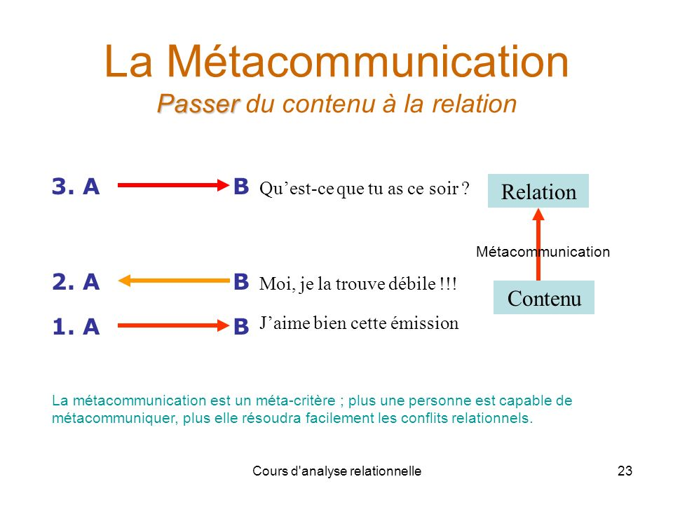 La Métacommunication Passer du contenu à la relation