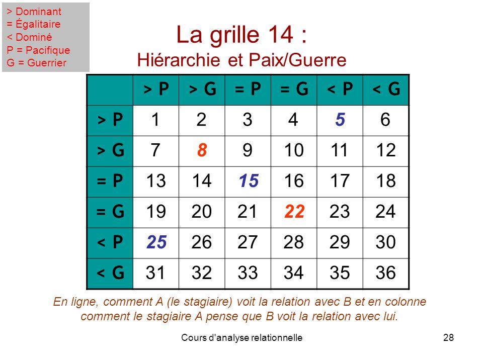 La grille 14 : Hiérarchie et Paix/Guerre
