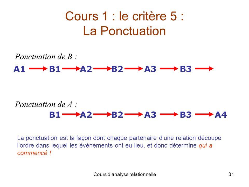 Cours 1 : le critère 5 : La Ponctuation