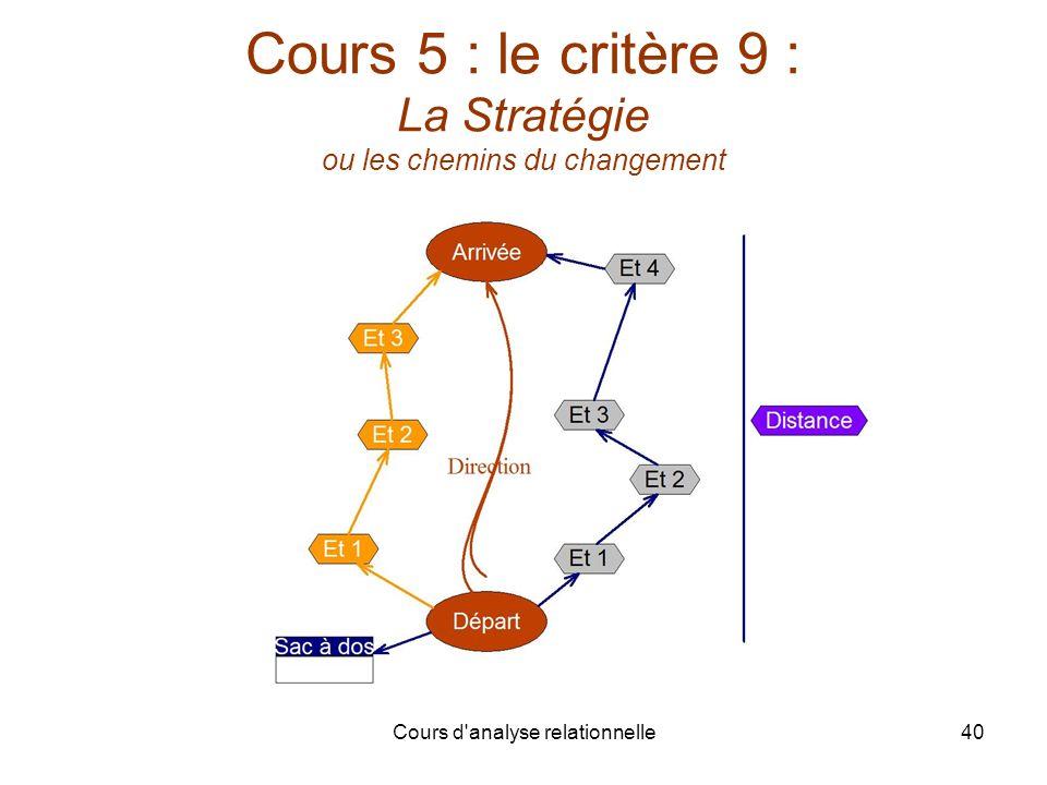 Cours 5 : le critère 9 : La Stratégie ou les chemins du changement