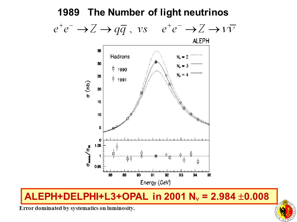 1989 The Number of light neutrinos
