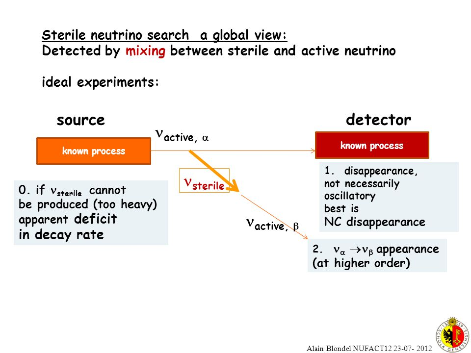 source detector active,  sterile active, 