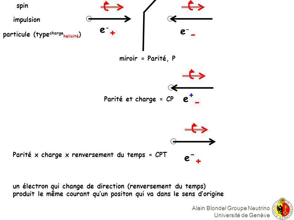 e-+ e-- e+- e-+ spin impulsion particule (typechargehelicité)
