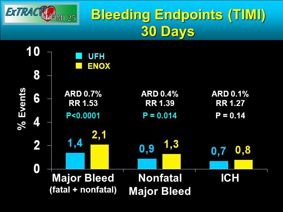 Bleeding Endpoints (TIMI) 30 Days