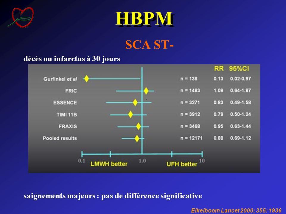HBPM SCA ST- décès ou infarctus à 30 jours