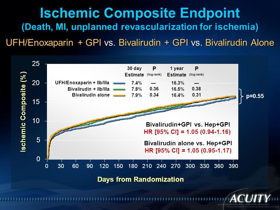 Ischemic Composite Endpoint (Death, MI, unplanned revascularization for ischemia)