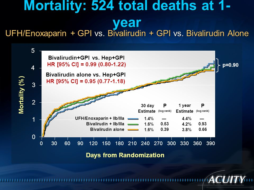 Mortality: 524 total deaths at 1-year