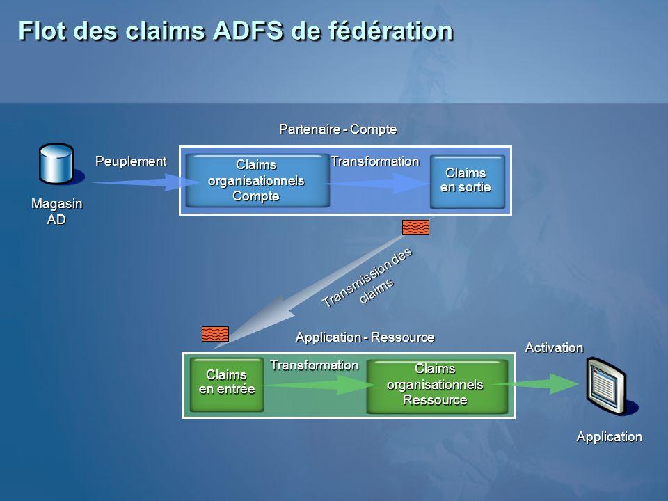 Flot des claims ADFS de fédération
