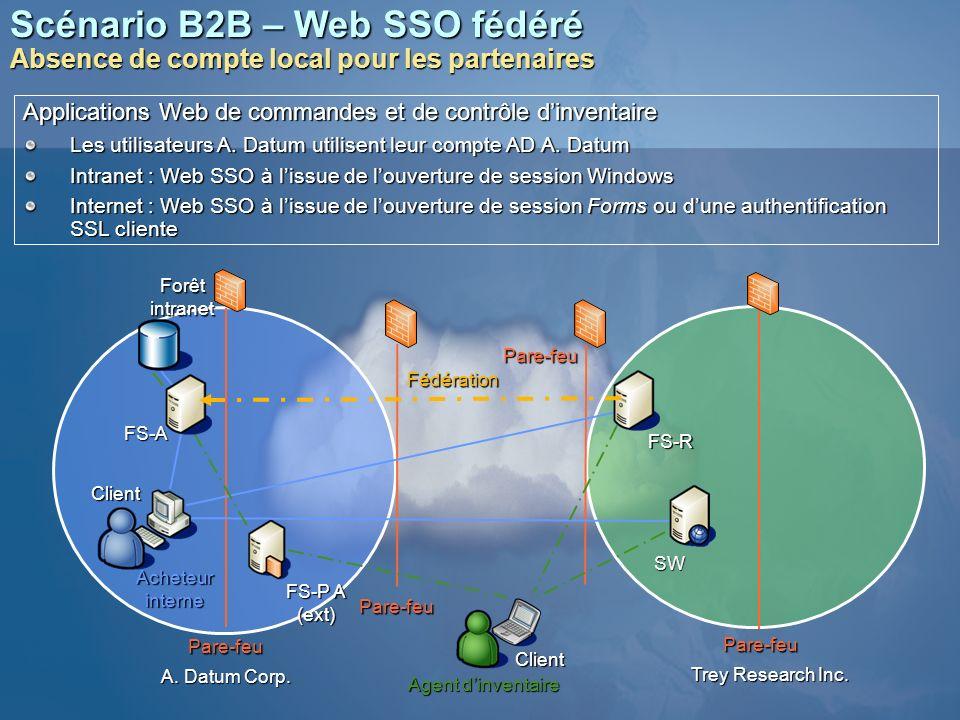 Scénario B2B – Web SSO fédéré Absence de compte local pour les partenaires