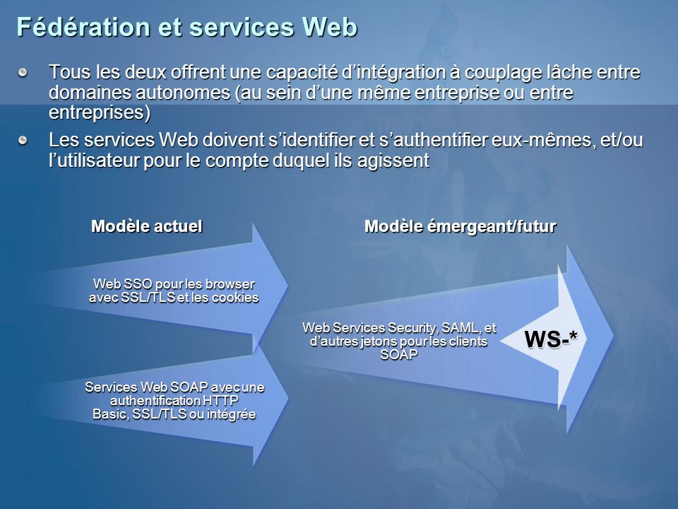 Fédération et services Web