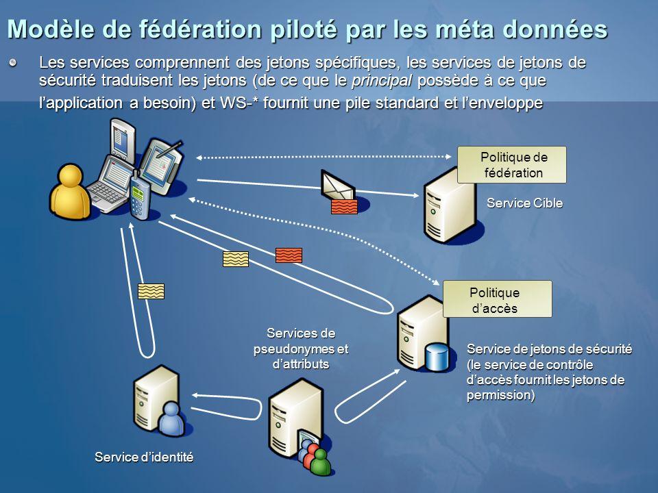 Modèle de fédération piloté par les méta données