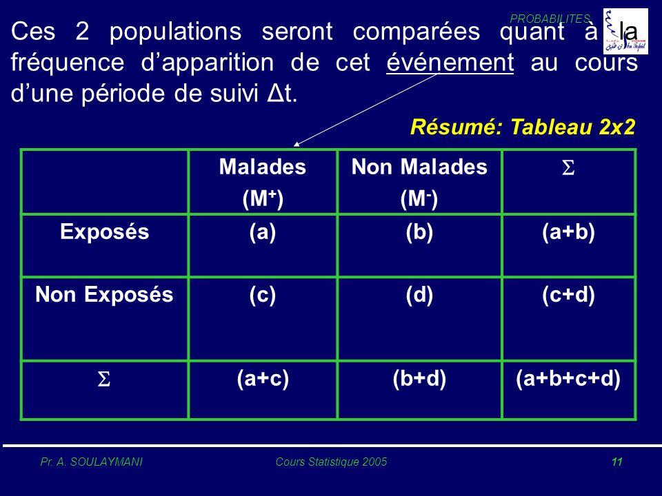 Ces 2 populations seront comparées quant à la fréquence d'apparition de cet événement au cours d'une période de suivi Δt.