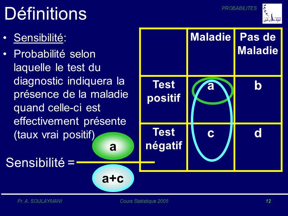 Définitions a b c d a Sensibilité = a+c Sensibilité: