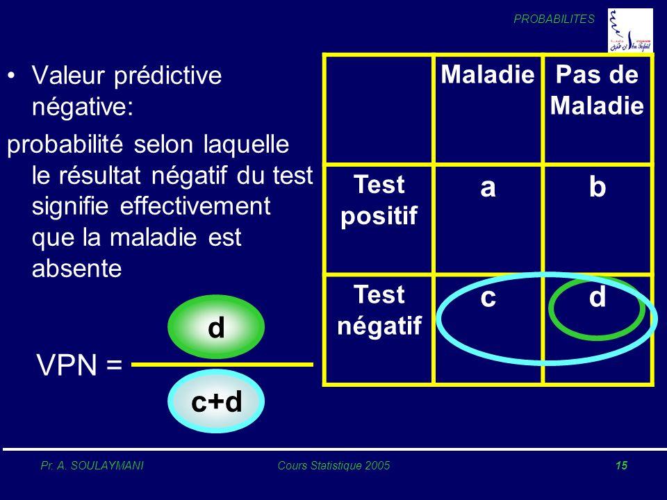 a b c d d VPN = c+d Valeur prédictive négative: