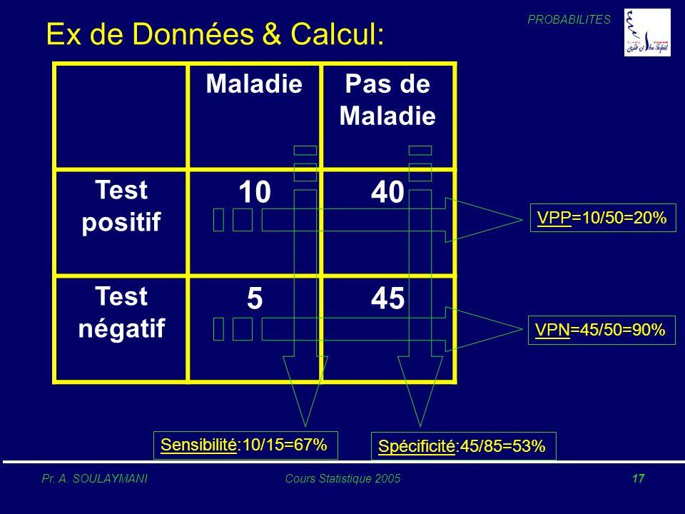 Ex de Données & Calcul: 10 40 5 45 Maladie Pas de Maladie Test positif