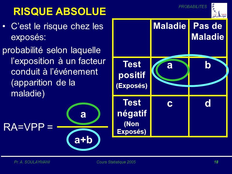 RISQUE ABSOLUE a b c d a RA=VPP = a+b