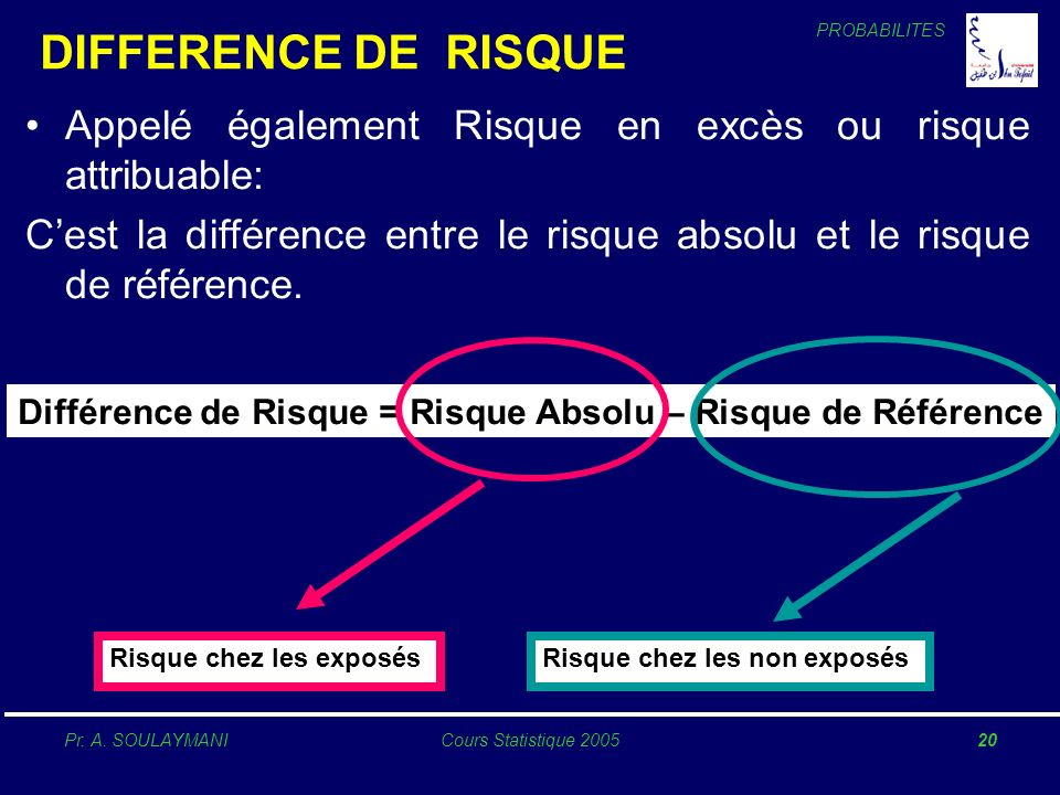 DIFFERENCE DE RISQUE Appelé également Risque en excès ou risque attribuable: C'est la différence entre le risque absolu et le risque de référence.