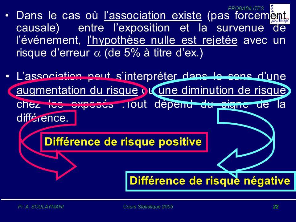 Différence de risque positive