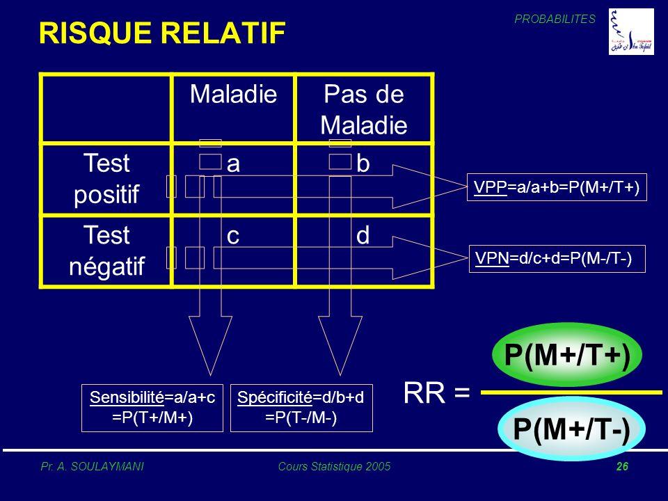 RISQUE RELATIF P(M+/T+) RR = P(M+/T-) Maladie Pas de Maladie