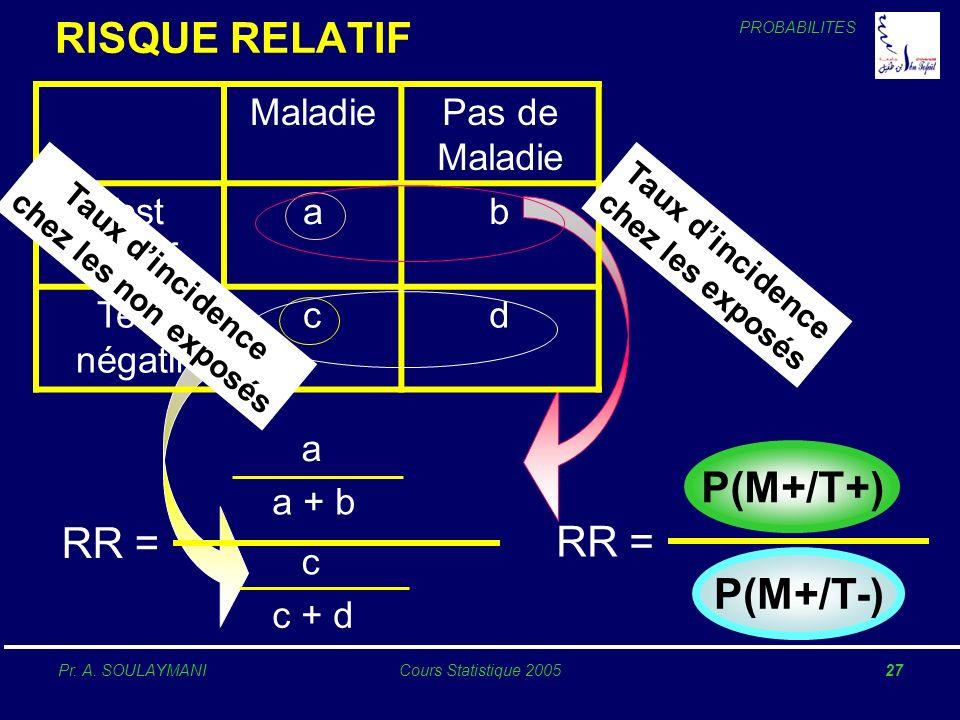 RISQUE RELATIF P(M+/T+) RR = RR = P(M+/T-) Maladie Pas de Maladie