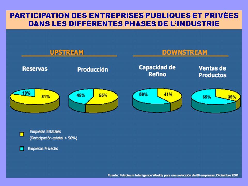 PARTICIPATION DES ENTREPRISES PUBLIQUES ET PRIVÉES DANS LES DIFFÉRENTES PHASES DE L'INDUSTRIE