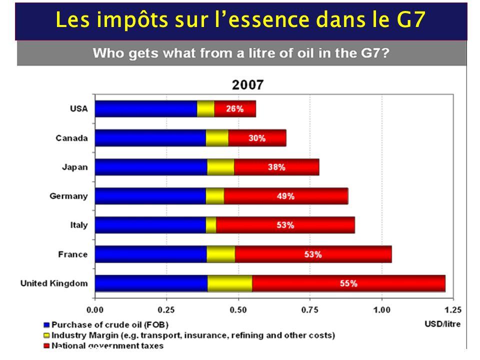 Les impôts sur l'essence dans le G7