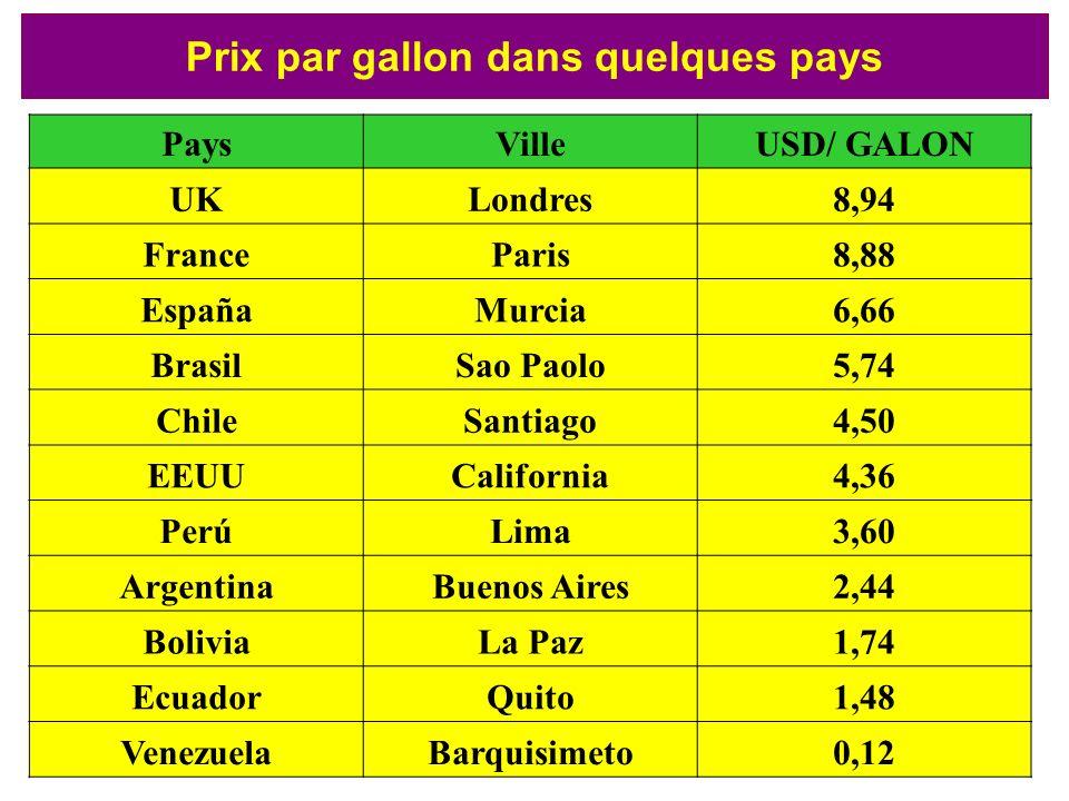 Prix par gallon dans quelques pays