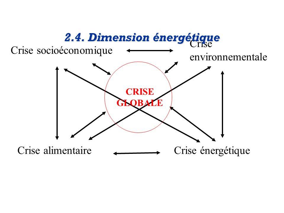 2.4. Dimension énergétique
