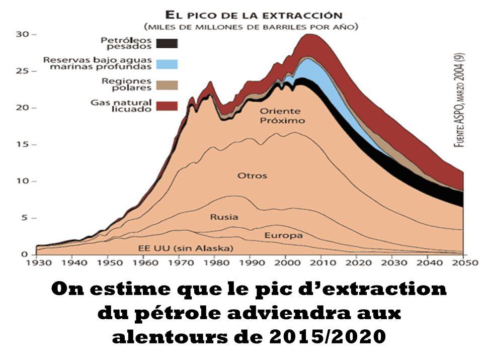 On estime que le pic d'extraction du pétrole adviendra aux alentours de 2015/2020