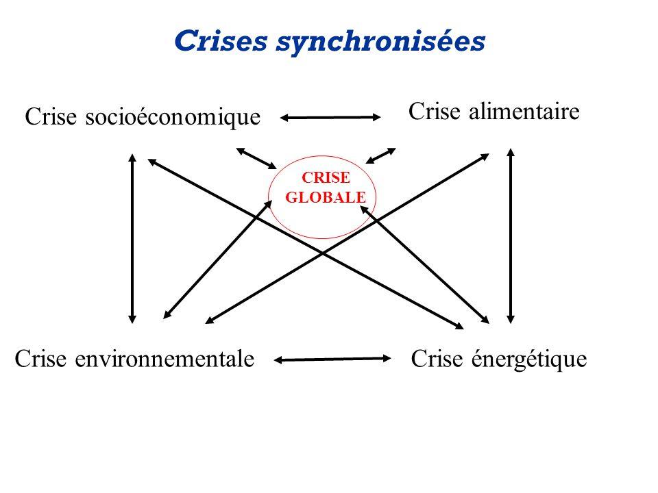 Crises synchronisées Crise alimentaire Crise socioéconomique