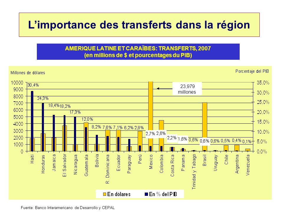 L'importance des transferts dans la région