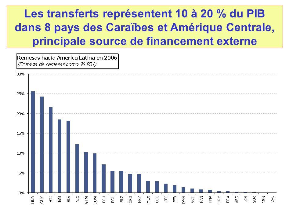 Les transferts représentent 10 à 20 % du PIB dans 8 pays des Caraïbes et Amérique Centrale, principale source de financement externe