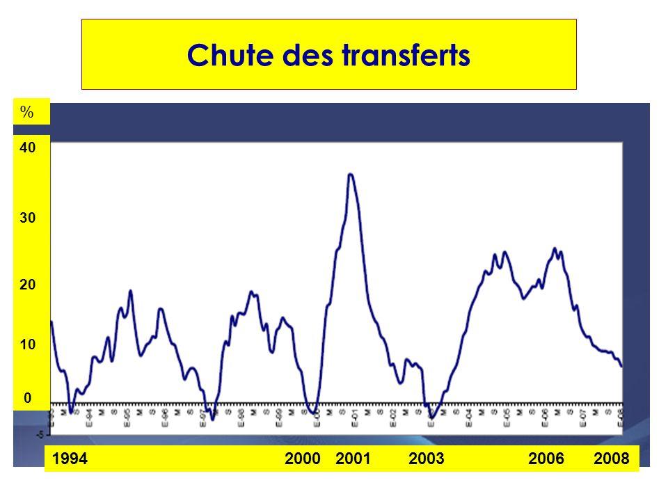 Chute des transferts % 40 30 20 10 1994 2000 2001 2003 2006 2008