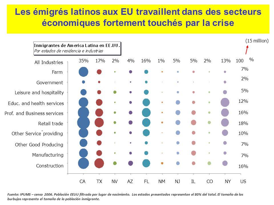 Les émigrés latinos aux EU travaillent dans des secteurs économiques fortement touchés par la crise