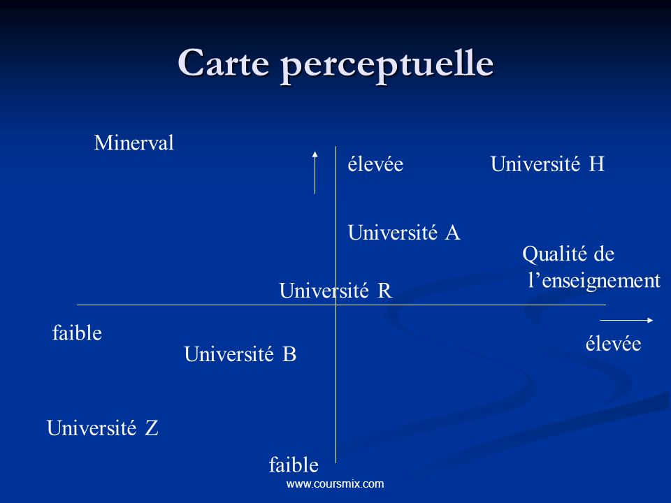 Carte perceptuelle Minerval élevée Université H Université A
