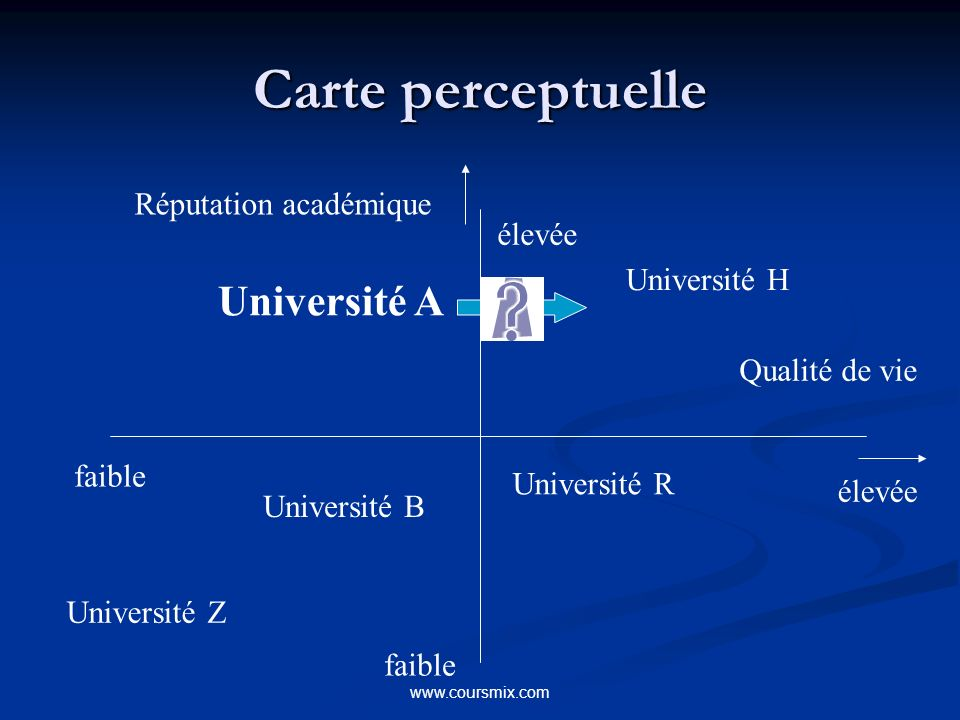Carte perceptuelle Université A Réputation académique élevée