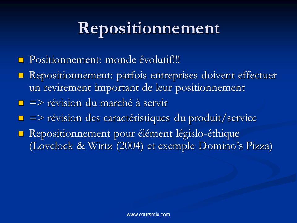 Repositionnement Positionnement: monde évolutif!!!
