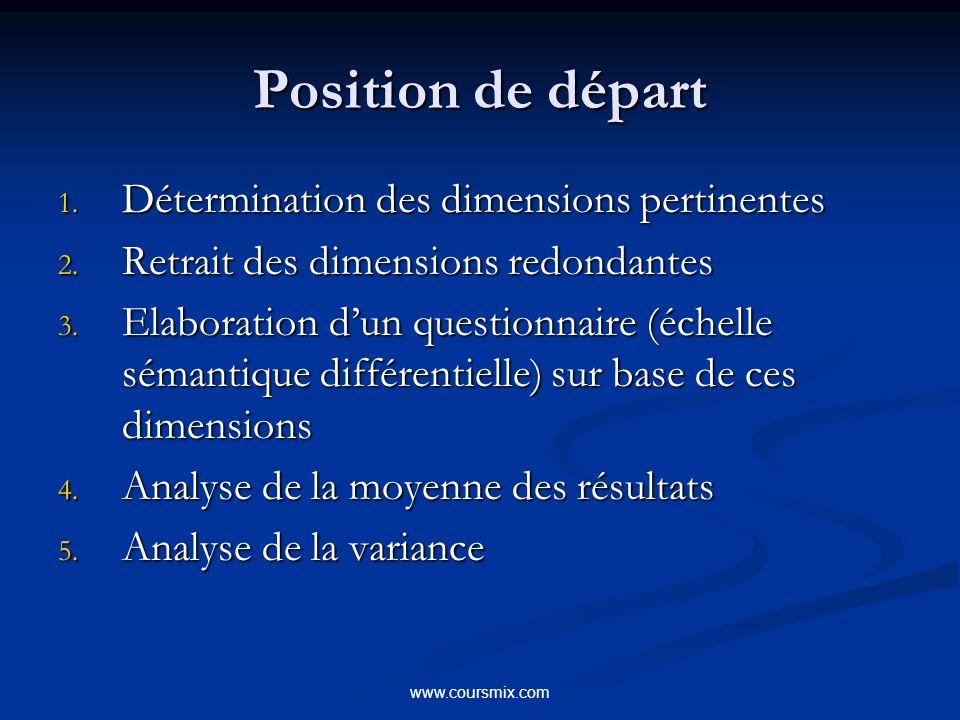 Position de départ Détermination des dimensions pertinentes