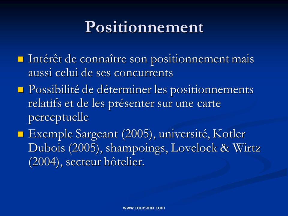 Positionnement Intérêt de connaître son positionnement mais aussi celui de ses concurrents.