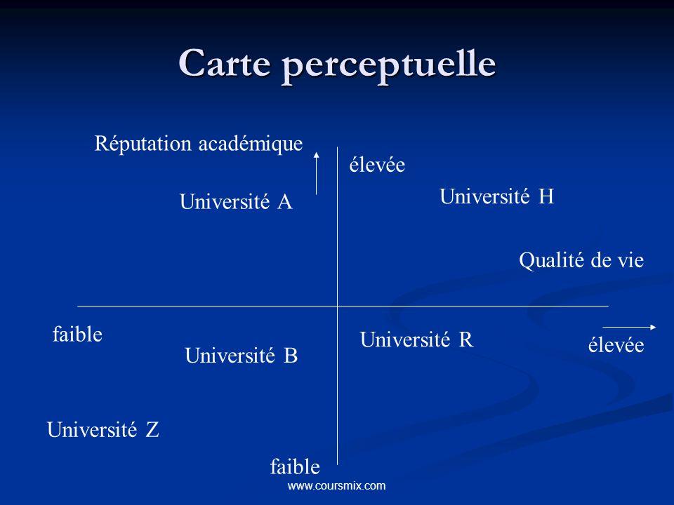 Carte perceptuelle Réputation académique élevée Université H