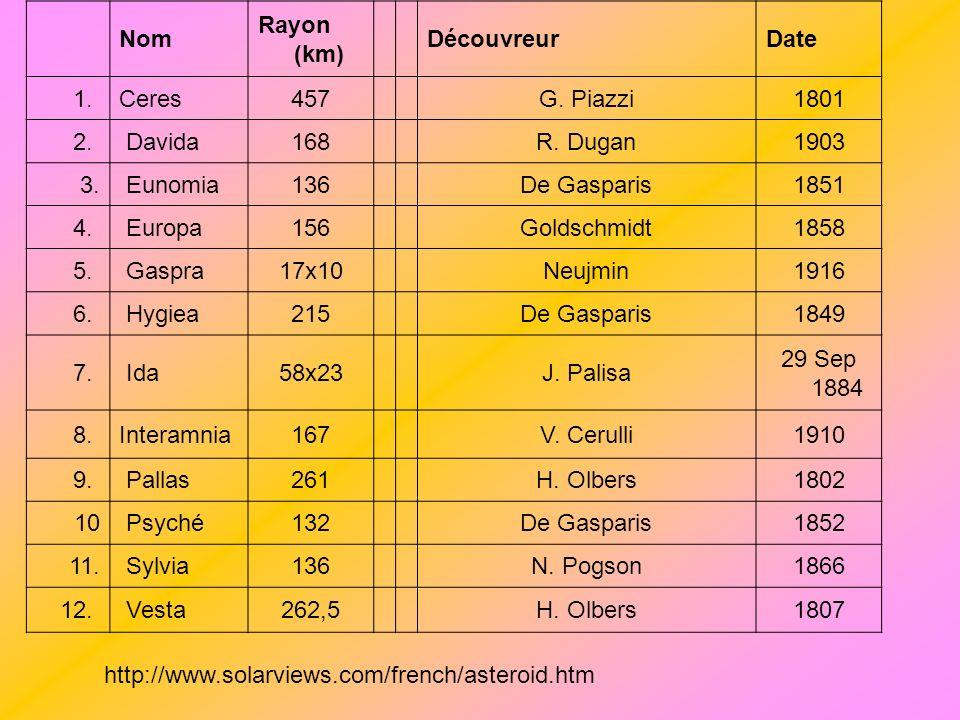 Nom Rayon (km) Découvreur. Date. 1. Ceres. 457. G. Piazzi. 1801. 2. Davida 168. R. Dugan.