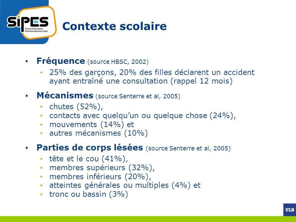 Contexte scolaire Fréquence (source HBSC, 2002)