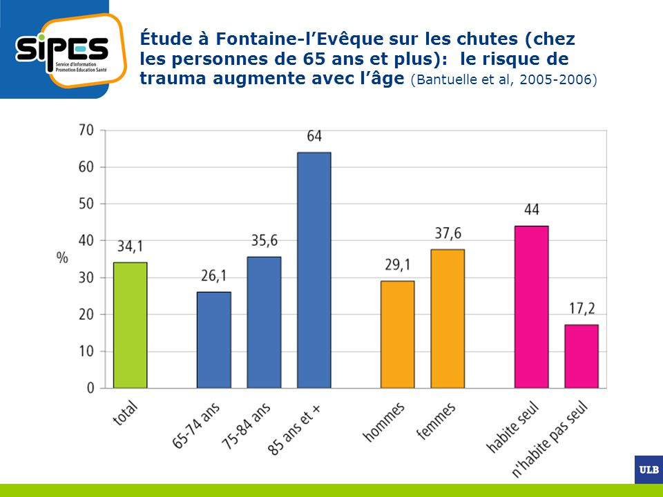 Étude à Fontaine-l'Evêque sur les chutes (chez les personnes de 65 ans et plus): le risque de trauma augmente avec l'âge (Bantuelle et al, 2005-2006)